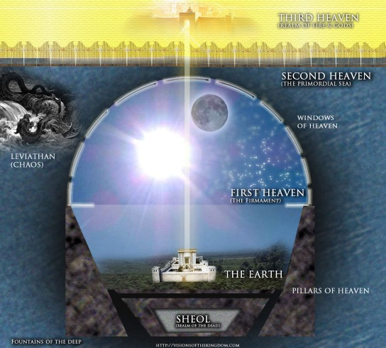 hebrew cosmology chanochian